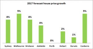 Brisbane price rise forecast